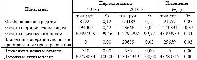 Доходные активы ПАО «ПОЧТА БАНК» за 2018-2019 гг. [24]