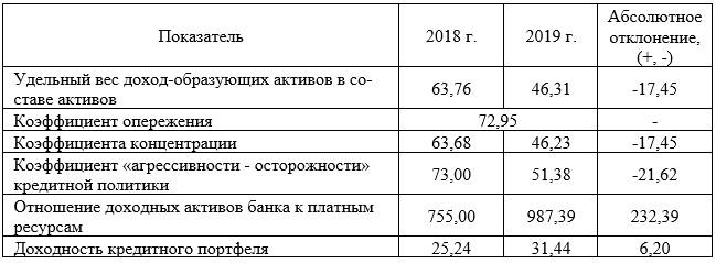 Сводные данные о результативности политики кредитования физических лиц в ПАО «ПОЧТА БАНК» за 2018-2019 гг., % [24]