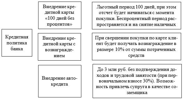 Мероприятия по совершенствованию кредитной политики ПАО «ПОЧТА БАНК» в сфере кредитования физических лиц