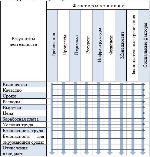 Матрица управления производственной деятельностью