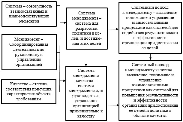 Взаимосвязь терминов в области системного подхода к управлению качеством