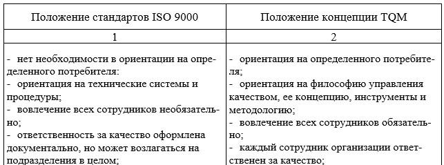 Сравнительный анализ стандартов ISO 9000 и концепции TQM