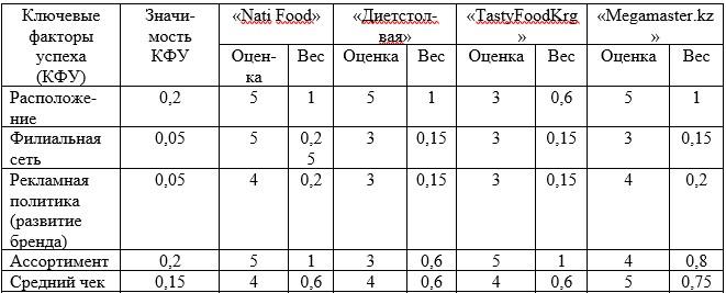 Оценка конкурентной позиции ТОО «Nati Food» относительно компаний-конкурентов