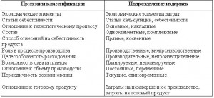 Издержки производства Курсовые работы Скачать Классификация издержек затрат производства