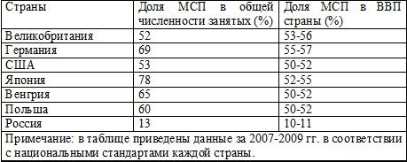 Становление предпринимательства в Республике Казахстан и проблемы  2 АНАЛИЗ РАЗВИТИЯ ПРЕДПРИНИМАТЕЛЬСТВА В РЕСПУБЛИКЕ КАЗАХСТАН