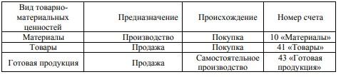 Классификация товарно-материальных ценностей