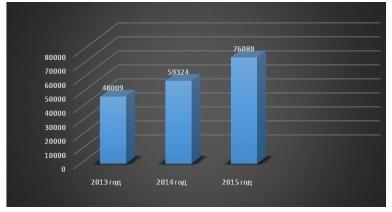 Рост выручки от продажи продукции, тыс.руб