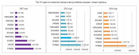 Популярные страны для отдыха россиян в разные года