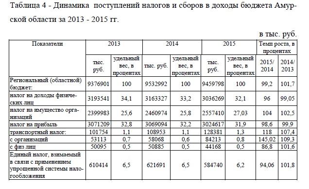 Динамика поступлений налогов и сборов в доходы бюджета Амур-ской области за 2013 - 2015 гг.