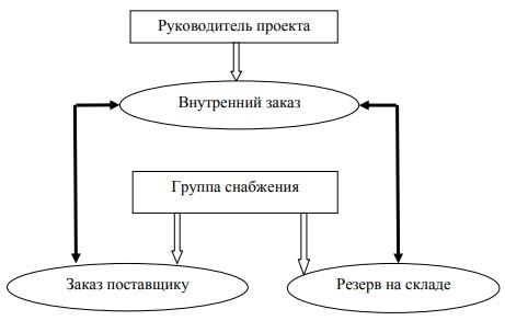 Механизм определения потребности в материалах в ООО «Бриз»