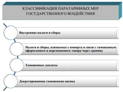 Классификация паратарифных мер государственного регулирования ВЭД