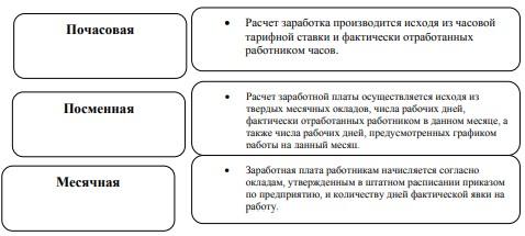 Классификация простой повременной формы оплаты труда по способу начисления заработка
