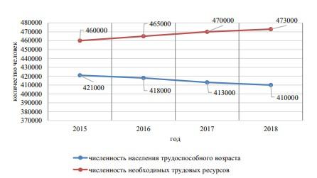Прогноз численности трудовых ресурсов в Амурской области до 2018 г., чел.