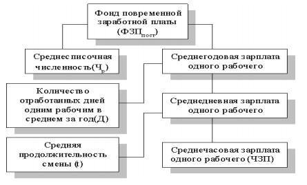 Детерминированная факторная система фонда заработной платы рабочих-повременщиков