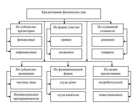 Рисунок 2 - Формы кредитования физических лиц