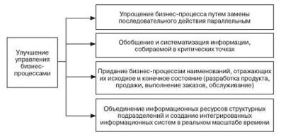 Рисунок 6 - Направления улучшения управления бизнес-процессами