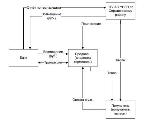 Рисунок 13 – Схема взаимодействия сторон при организации контроля расходования целевых выплат