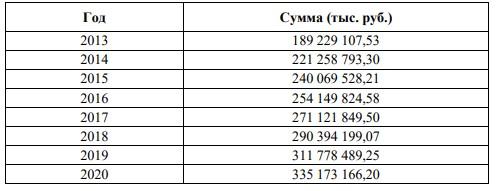 Таблица 2 – Сумма средств поступающих из федерального бюджета на Госпрограмму развития АПК на 2013-2020 г.