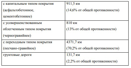 Таблица 6 – Виды покрытий автодорог Амурской области и их протяженность