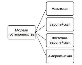 Рисунок 2 – Модели гостеприимства