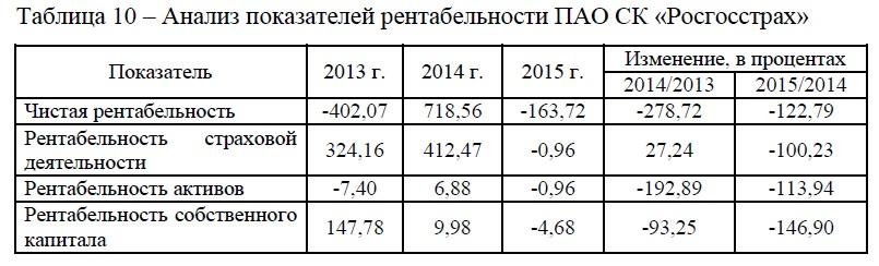 Анализ показателей рентабельности ПАО СК «Росгосстрах»