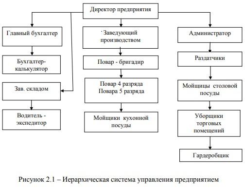 Иерархическая система управления предприятием