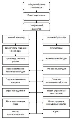 Организационная структура управления АО «Новокуйбышевский нефтеперерабатывающий завод»