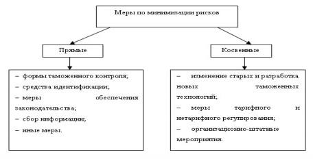 Рисунок 2 - Классификация мер по минимизации рисков