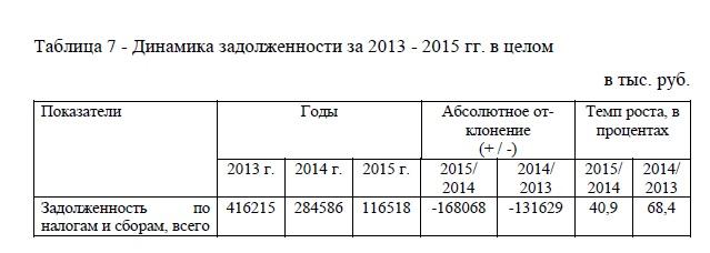 Динамика задолженности за 2013 - 2015 гг. в целом