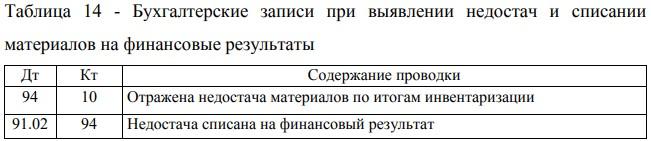 Бухгалтерские записи при выявлении недостач и списании материалов на финансовые результаты