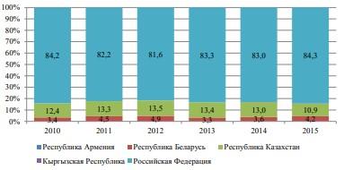 Доля стран-членов ЕАЭС в совокупном экспорте товаров ЕАЭС в третьи страны