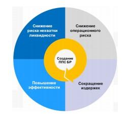 Направления развития в Перспективной платёжной системе Банка России