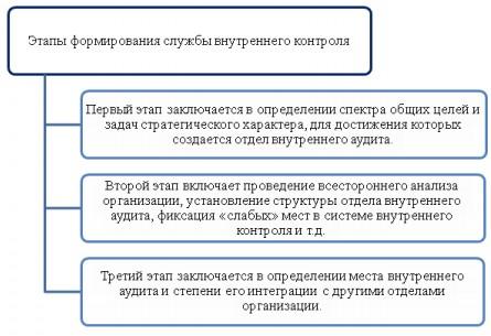 Этапы формирования службы внутреннего контроля