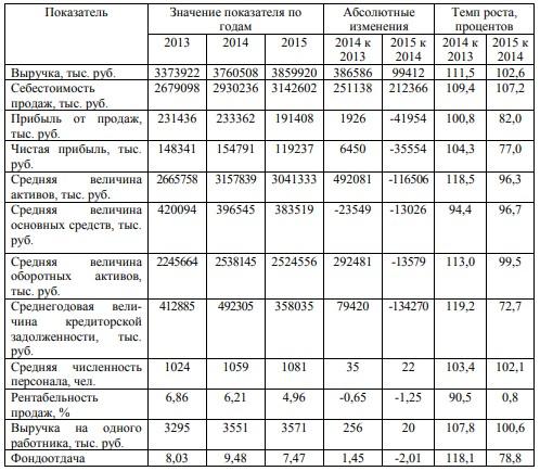 Основные экономические показатели деятельности ООО «Амурагроцентр» за 2013-2015 гг.