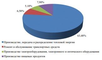 Структура отдельных видов производственной деятельности в общем объеме производства