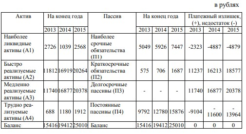 Анализ ликвидности баланса за 2013-2015 годы