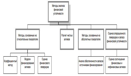 Рисунок 3 – Классификация методов анализа финансовой устойчивости