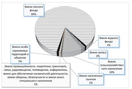 Рисунок 5 - Распределение земельного фонда Амурской области по категориям земель на 1 января 2016 г.
