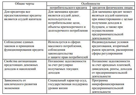 Таблица 1 - Общие с другими кредитами и отличительные черты потребительского кредита