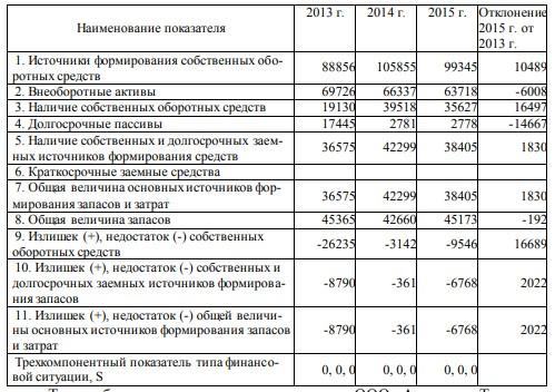 Таблица 2.9 – Расчет абсолютных показателей финансовой устойчивости за 2013-2015 гг.