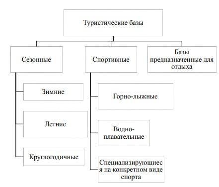 Рисунок 3 – Классификация туристических баз