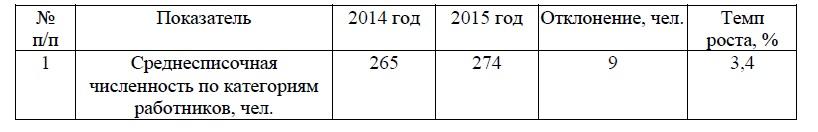 Динамика численности работников ООО «МПСМ-Вятка»
