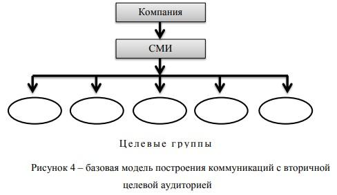 Базовая коммуникационная модель