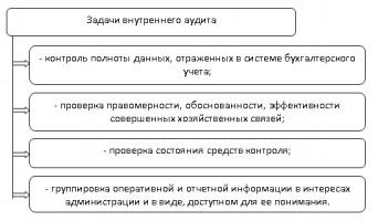 Задачи внутреннего аудита в отношении бухгалтерской службы