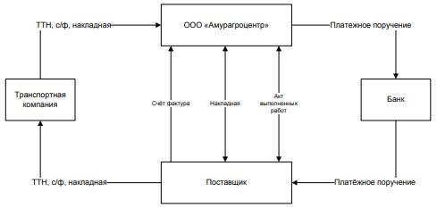 Схема расчётов с поставщиками в ООО «Амурагроцентр»