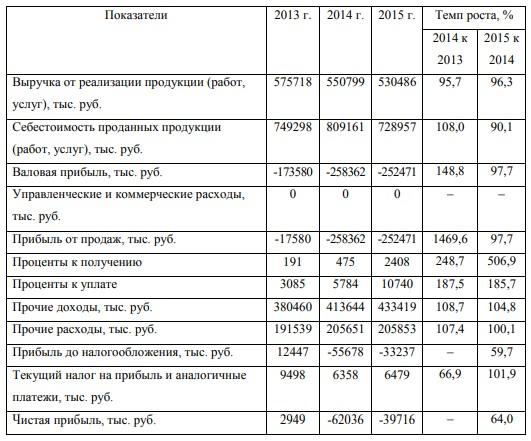 Таблица 4 – Динамика финансовых результатов деятельности ОАО ОКС за 2013-2015 гг.