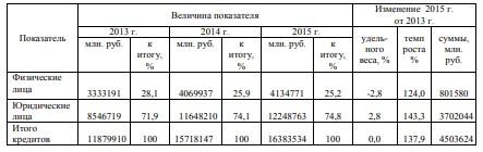 Таблица 13 - Анализ динамики и структуры кредитных операций по типу клиентов ПАО «Сбербанк России» за 2013-2015 гг.
