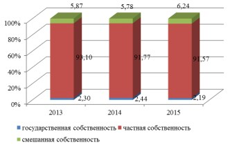 Рисунок 7 – Структура организаций, занимающихся производством и реализацией строительных материалов в Амурской области за 2013 – 2015 гг., %