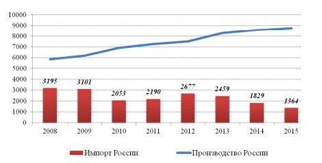 Рисунок 24 – Соотношение импорта и производства в России, в тыс. тонн