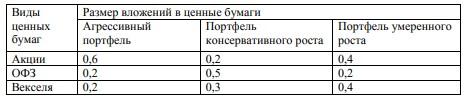 Таблица 7 – Структура фондового портфеля